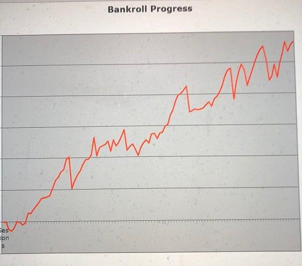 Blackjack Bankroll Progress Chart Graph
