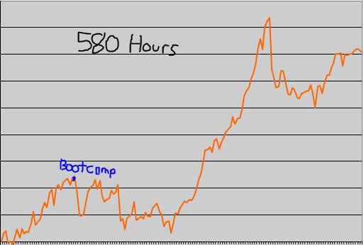 Actual Value Chart 580 Hours